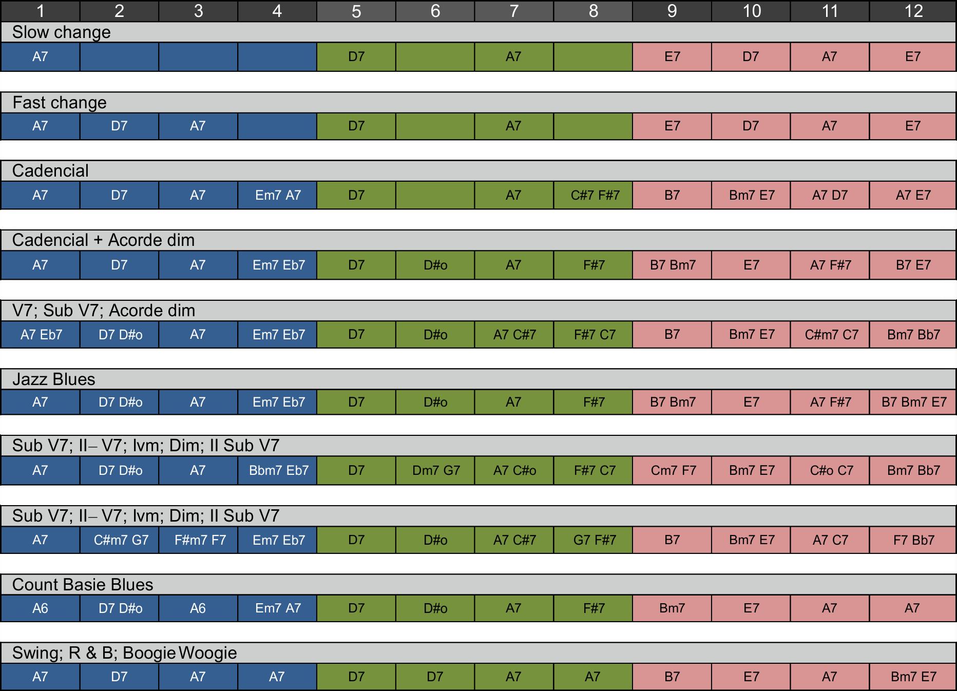 Formulas do Blues - Blues de 12 compassos maior